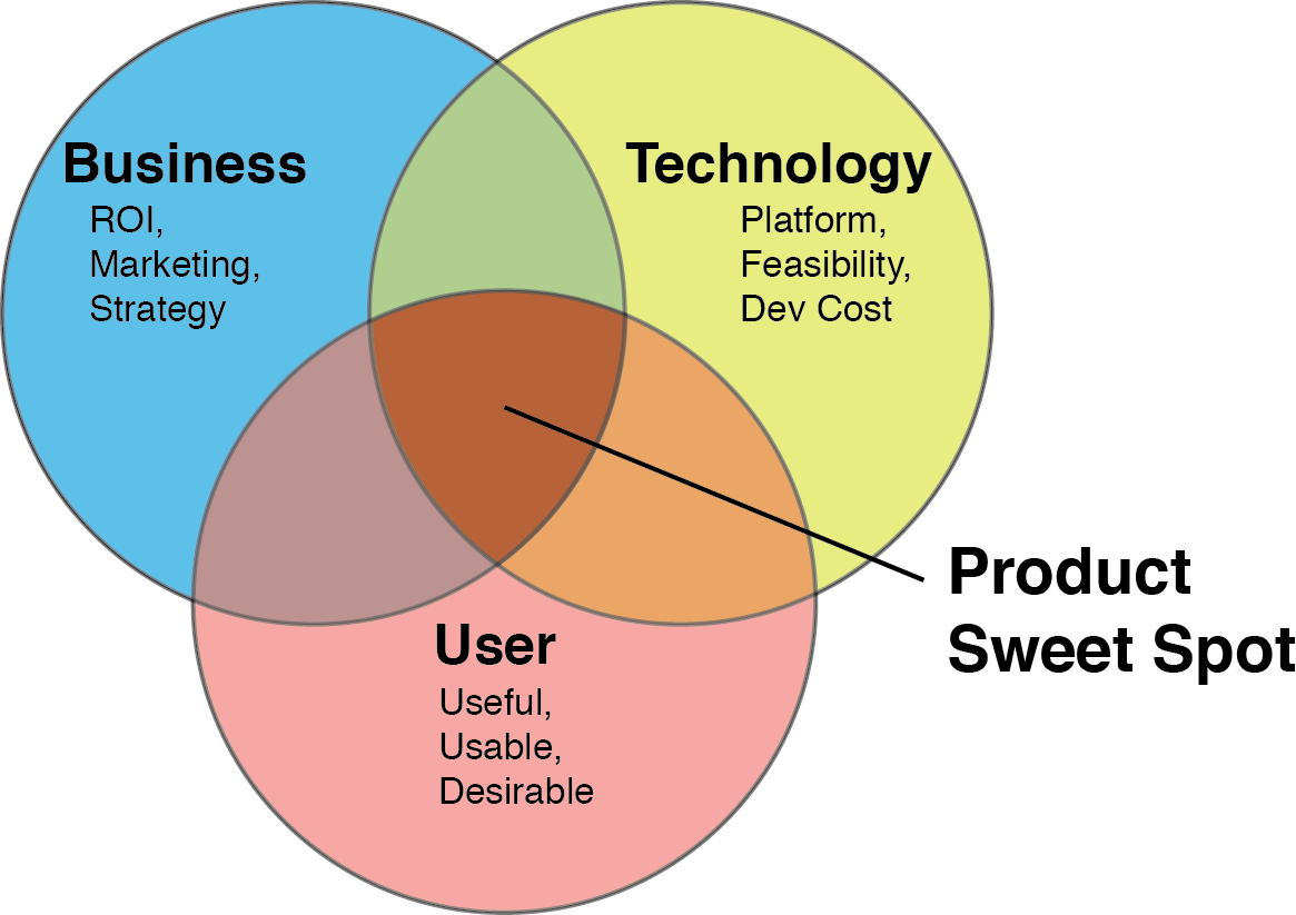 Users and Goals: User Experience Design Fundamentals Pt 1